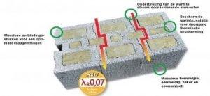 klb-bouwblokken_isolatie-uitgelegd-390x180
