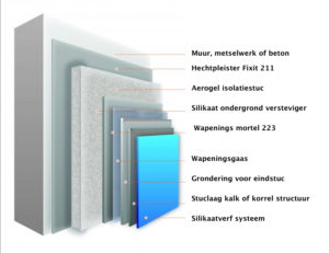 Aerogel isolatiestuc opbouw