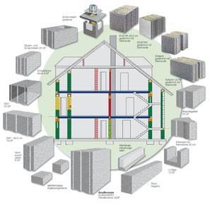 Monolitisch bouwen met KLB bouwstenen toepassingen